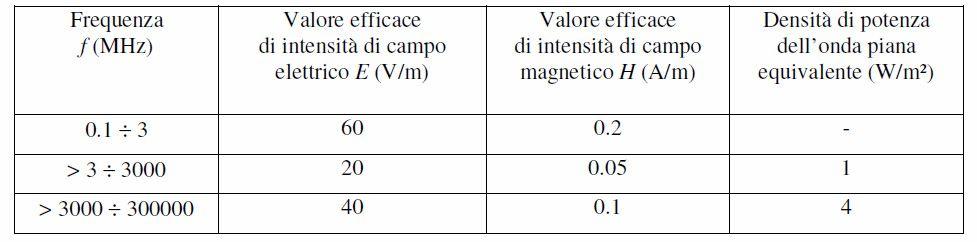 tabella 1 elettromagnetismo