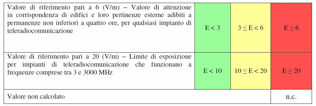tabella 2 elettromagnetismo